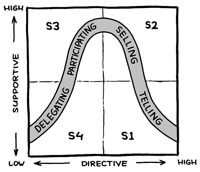 Το αναφερόμενο μοντέλο ηγεσίας και οι μετεξελίξεις του, λειτουργούν σαν οδηγός στους νέους managers, ώστε να αξιοποιήσουν αποδοτικότερα τους συνεργάτες τους